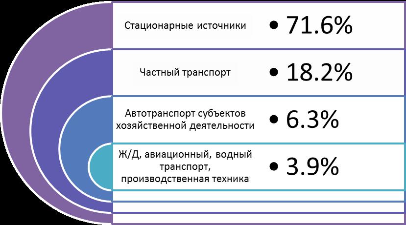 Источники загрязнения атмосферы в Запорожье